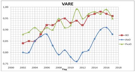 График уровня жизнедеятельности системы объекта экономики Владимирской, Ивановской, Рязанской областей за период 2002-18 гг.