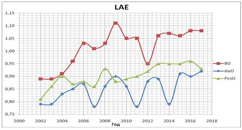График уровня жизнедеятельности развития экономики региона Владимирской, Ивановской, Рязанской областей за период 2002-18 г.г.