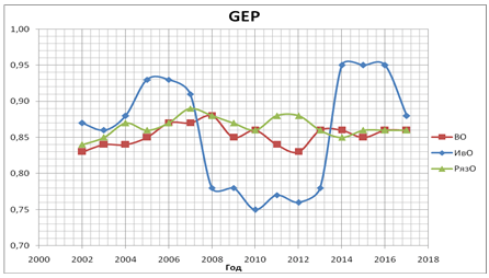 График уровня экономической жизнедеятельности населения Владимирской, Ивановской, Рязанской областей за период 2002-18 г.г.