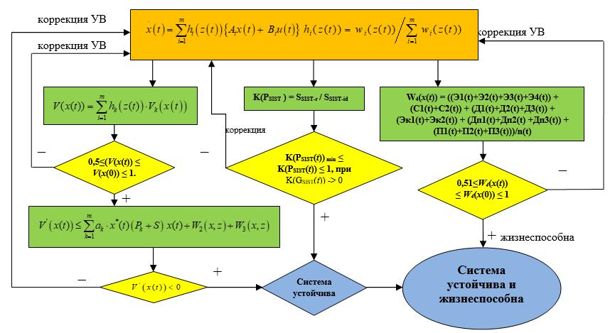 Блок-схема алгоритма динамической стабилизации социально-экономической системы региональной экономики