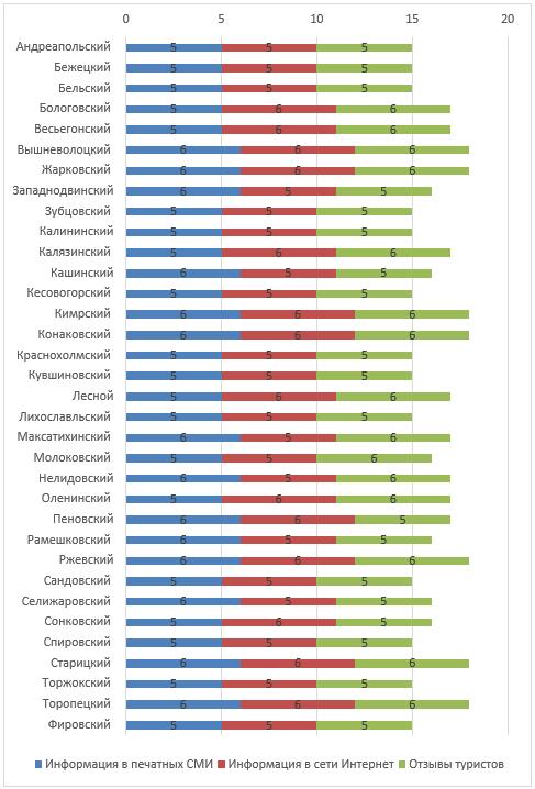 Оценка информационной базы по развитию туризма в районах Тверской области, балл