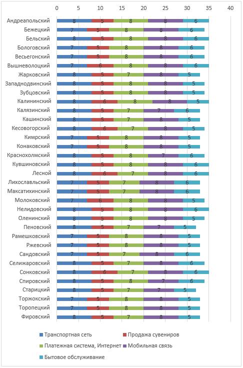 Оценка отраслей, сопутствующих поддержке и развитию туризма в районах Тверской области, балл