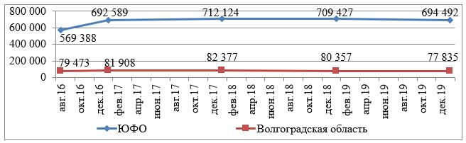 Динамика количества зарегистрированных в ФНС России субъектов малого и среднего предпринимательства (в т.ч. микропредприятий) в ЮФО и Волгоградской области с 10.08.2016 г. по 10.01.2020 г., ед.