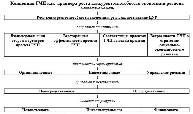 Денотатный граф Концепции ГЧП как драйвера роста конкурентоспособности экономики региона