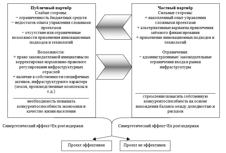 Принцип взаимодополнения сторон-партнеров проекта ГЧП