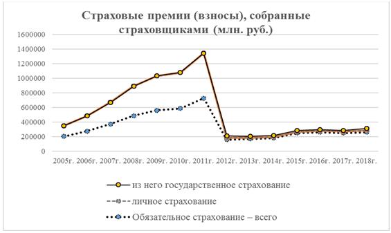Страховые премии (взносы), собранные страховщиками в России