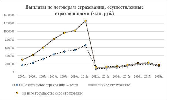 Выплаты по договорам страхования, осуществленные страховщиками в России