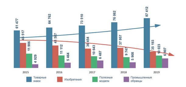 Количество поданных заявок по изобретениям, полезным моделям, промышленным образцам, товарным знакам в России с 2015 по 2019 гг.