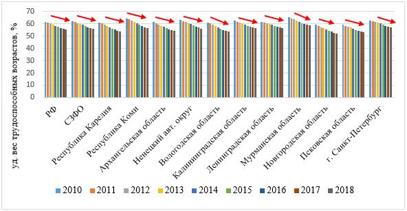 Динамика удельного веса населения в трудоспособном возрасте в регионах СЗФО, 2010-2018 гг., %
