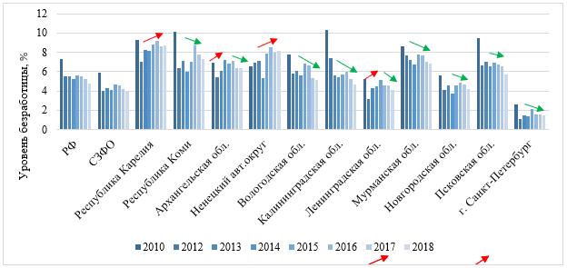 Динамика уровня безработицы в регионах СЗФО, %