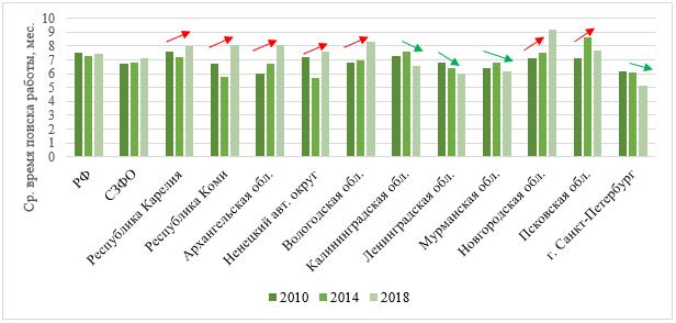 Динамика среднего времени поиска работы безработными в РФ и субъектах СЗФО, мес.
