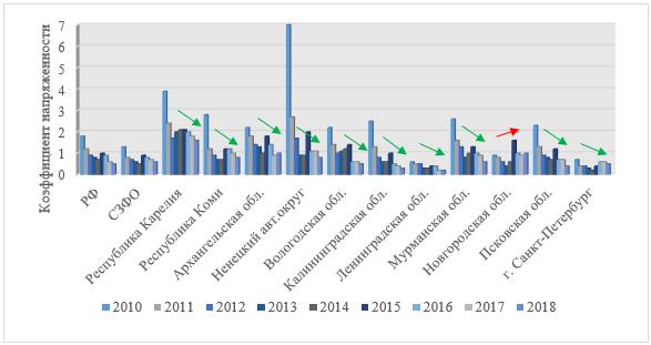 Динамика коэффициента напряженности на рынке труда в регионах СЗФО