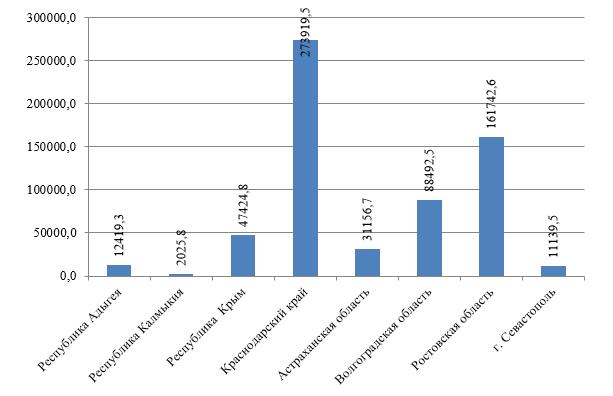 Объем строительных работ за 2017г., млн р.