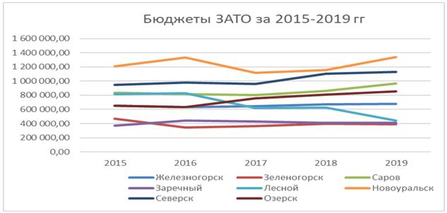 Бюджеты ЗАТО за 2015-2019 гг.
