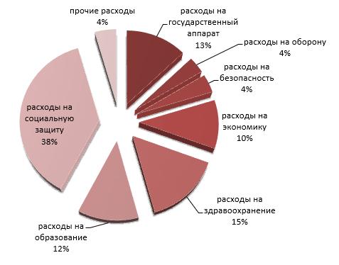 Структура расходов стран ОЭСР, 2017 год