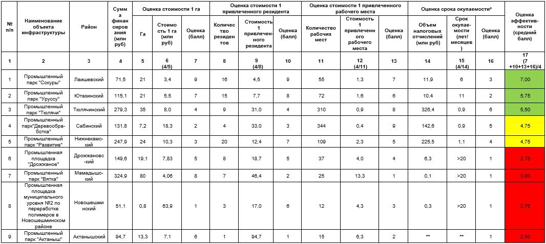 Оценка эффективности муниципальных промышленных парков, получивших финансирование из федерального бюджета и бюджета Республики Татарстан
