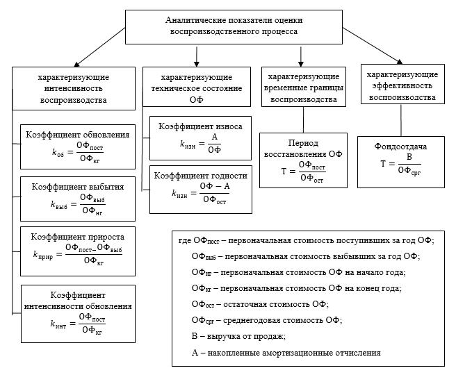 Система аналитических показателей оценки процесса воспроизводства ОФ предприятий региона