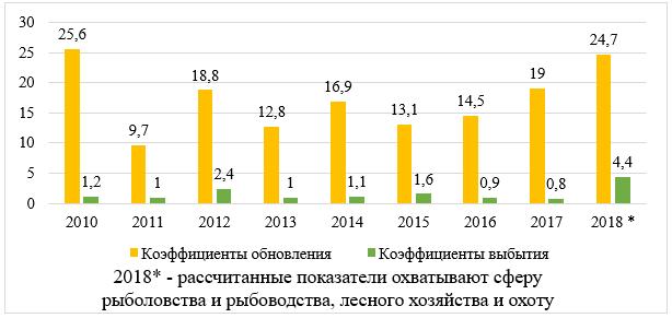 Коэффициенты обновления и выбытия ОФ по виду деятельности «рыболовство и рыбоводство» в Камчатском крае за 2010-2018 гг.