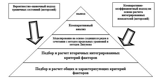 Методический инструментарий оценки уровня устойчивости и жизнедеятельности социально-экономической системы региона, отличающейся свойствами повышенной чувствительности и реакции системы