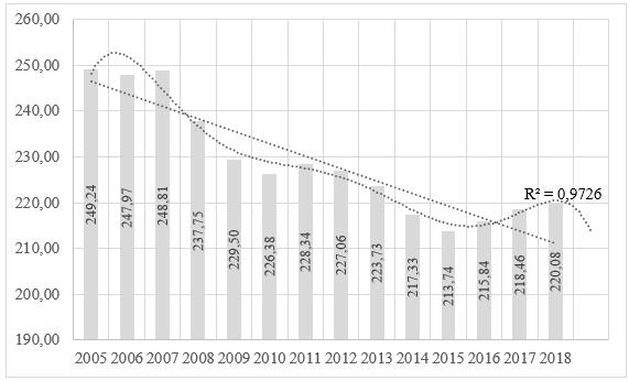 Динамика выбросов загрязняющих веществ в атмосферный воздух в России, кг/чел.