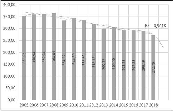 Динамика объема сброса сточных вод в России, млн. куб. м/чел.