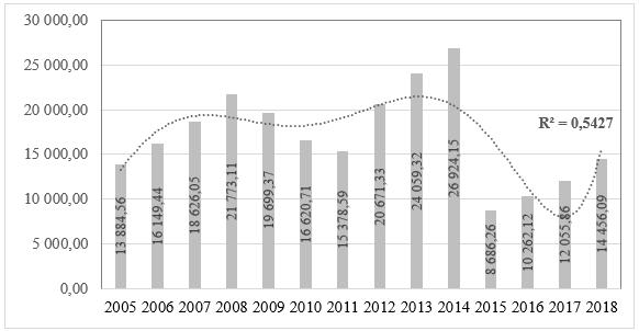 Динамика отходов производства и потребления в России, кг/чел.
