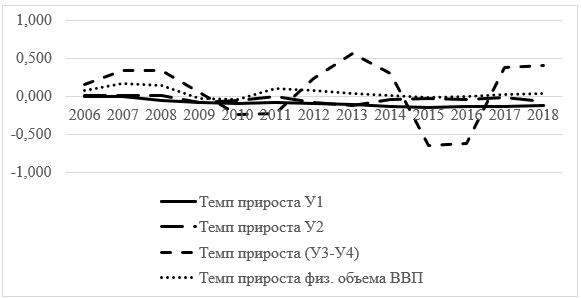 Эффект декаплинга в России