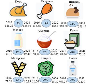 Динамика цен на продовольственные товары в Пермском крае