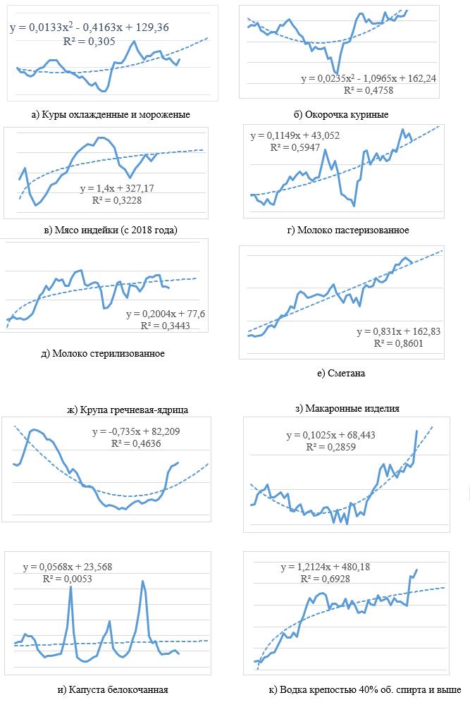 Прогноз средней цены на потребительские товары на 9 месяцев (по декабрь 2020 г. включительно) в Пермском крае