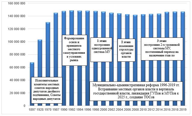 Этапы муниципальной реформы и динамика численности населения России