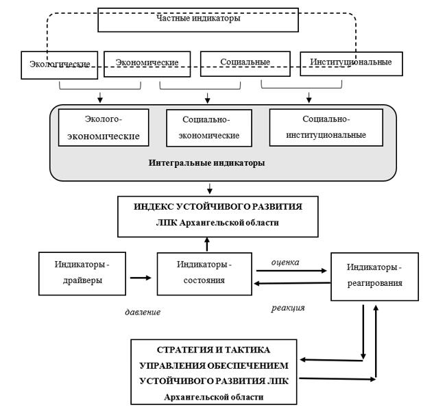 Схема взаимосвязанных индикаторов устойчивого развития ЛПК Архангельской области