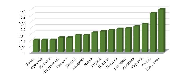 Значение индекса Джини для отдельных стран СНГ и Евросоюза