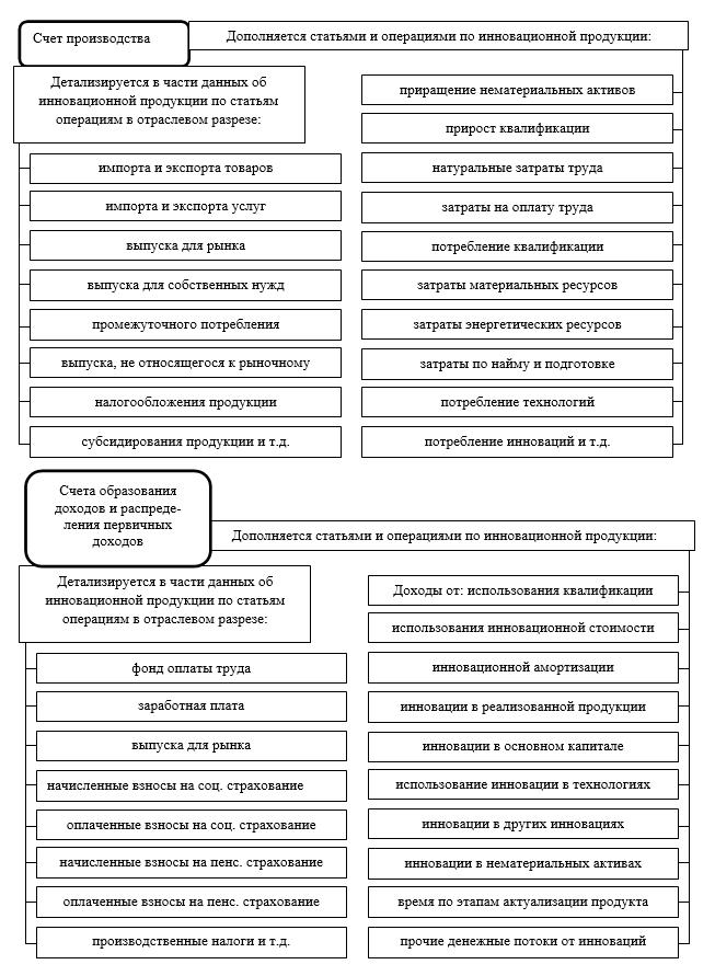 Схема сращивания подсистемы учета и анализа инновационных процессов формирования стоимости учетно-аналитической макросистемы с СНС