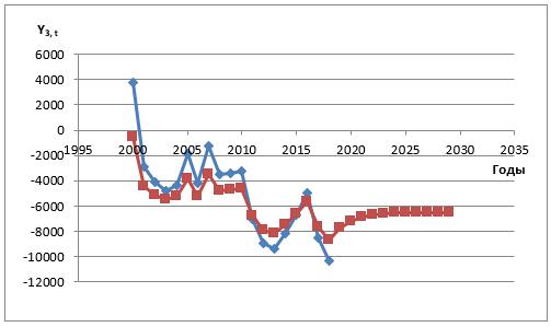 Миграционный прирост населения Оренбургской области, ежегодно, тыс.человек