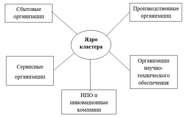 Модель функционирования кластера