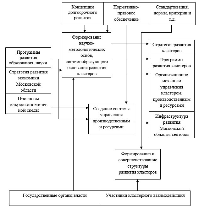 Информационная модель процесса обеспечения и организации деятельности кластера Московской области (разработано автором)