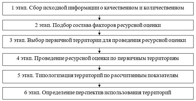 Алгоритм проведения ресурсной оценки территориимуниципального района