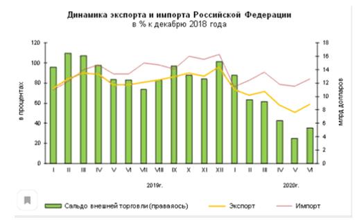 Динамика экспорта и импорта Российской Федерации в % к декабрю 2018 года и I полугодия 2020 г.