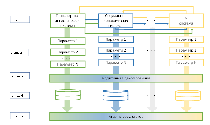 Схема формализации механизма оценки эффективности региональных и межрегиональных транспортно-логистических цепочек