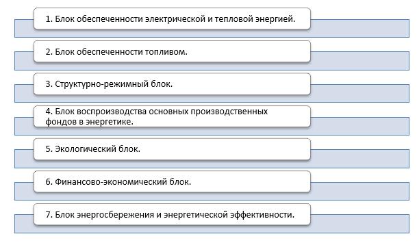 Направления диагностики состояния топливно-энергетического комплекса регионов Урала