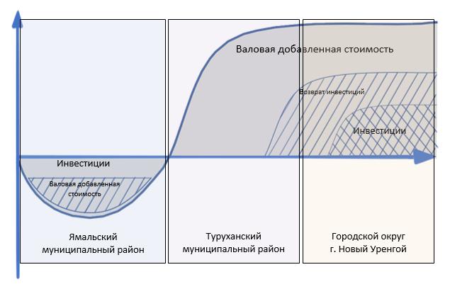 Теоретическая модель формирования добавленной стоимости в арктических территориях во взаимосвязи с инвестициями