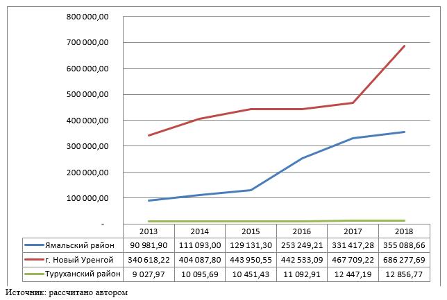 Результаты расчетов валовой добавленной стоимости арктических территорий, 2013-2018 гг., млн. руб.