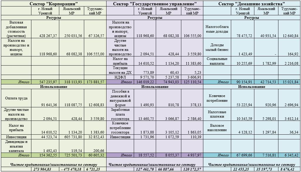 Финансовые балансы арктических муниципальных образований, 2016 г., млн. руб.