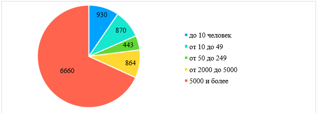Количество поданных заявок на патенты в зависимости от размера фирмы (число человек) во Франции в 2017 году, единицы