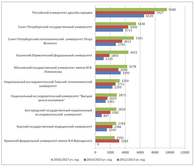 Изменение численности иностранцев, обучавшихся по различным программам очной формы в 2012/2013 - 2016/2017 учебных годах в университетах-лидерах, человек
