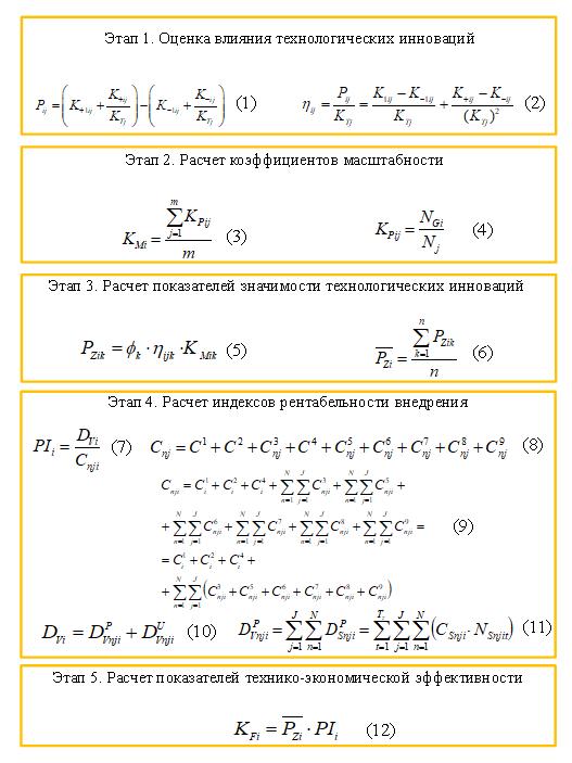 Структура методического подхода