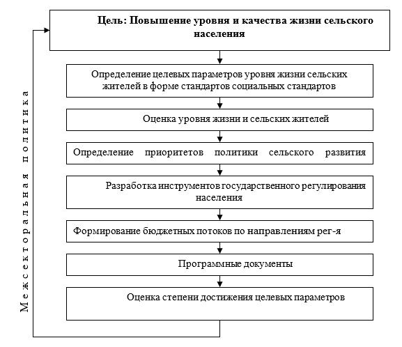 Концептуальная модель обоснования государственного регулирования развития сельских территорий