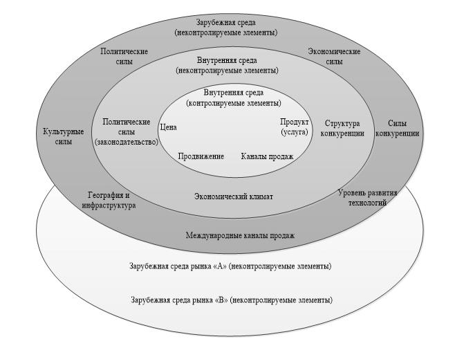 Международная среда гостиничного бизнеса: контролируемые и неконтролируемые элементы в эпоху COVID-19