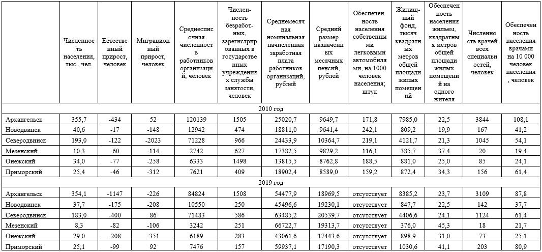 Социально-экономические показатели за 2010 и 2019 годы