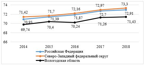Ожидаемая продолжительность жизни при рождении Российской Федерации, Северо-Западного федерального округа и Вологодской области за 2014 – 2018 годы, число лет